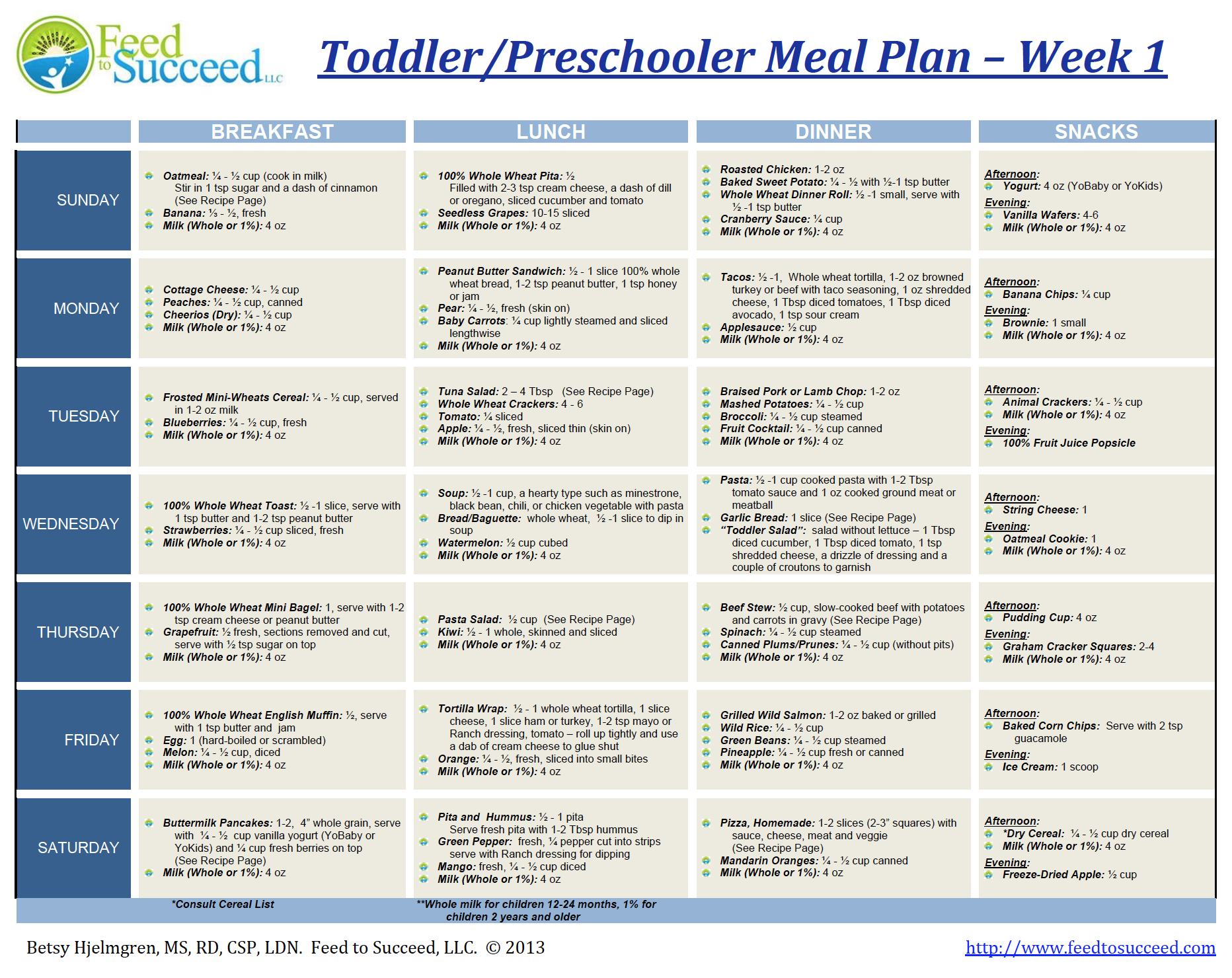 Pediatric Meal Plans by Condition | Feed To Succeed