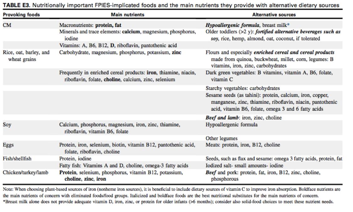 Understanding Food Allergies Feed To Succeed